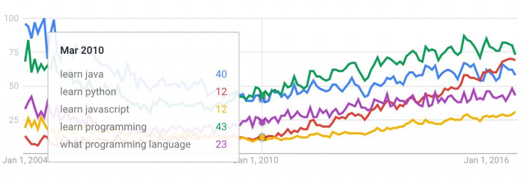 Programavimo kalbų populiarumas Google paieškoje
