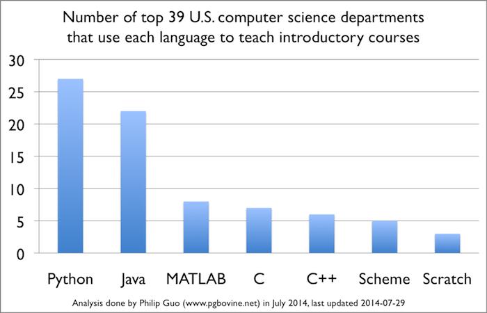 Programavimo kalbų reitingas JAV išsilavinimo sistemoje