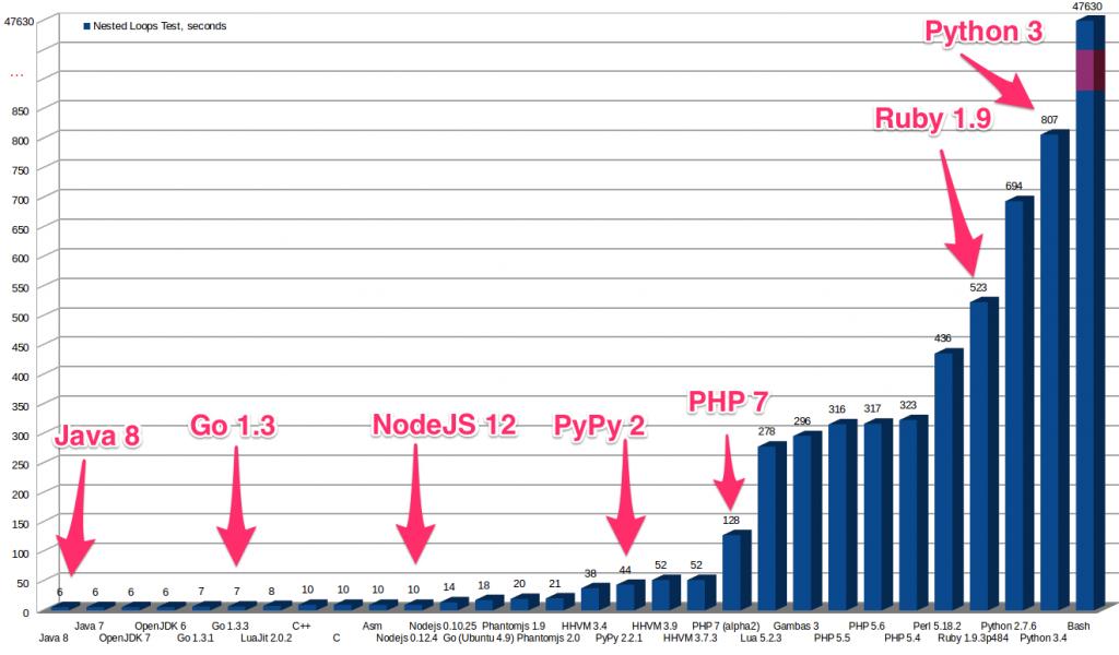 Programavimo kalbų greitis