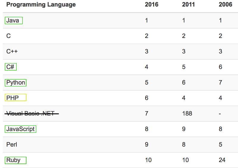 Back-end programavimo kalbų populiarumas per pastaruosius dešimt metų