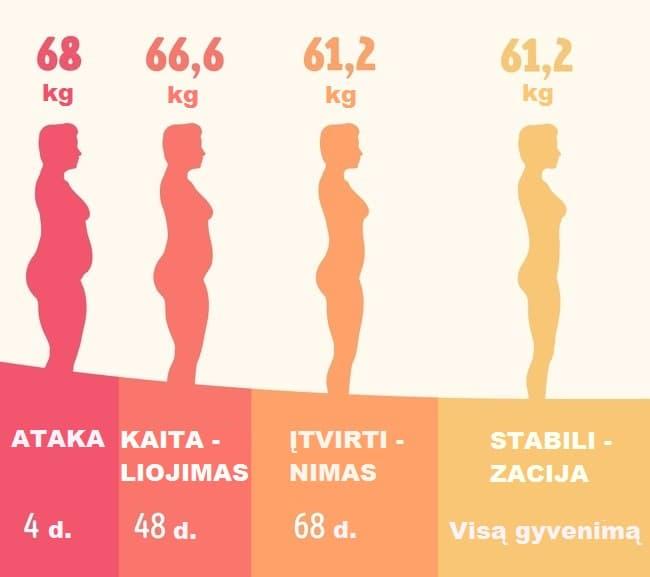 Dukano dietos fazės