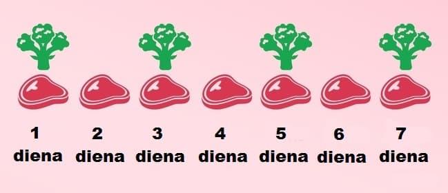 Dukano dieta - kaitaliojimo fazė