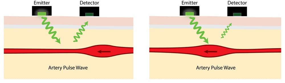 Pulso matavimas išmaniosiose apyrankėse